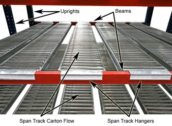 How Carton Flow Pallet Rack Works