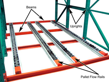 How Pallet Flow Rack Works